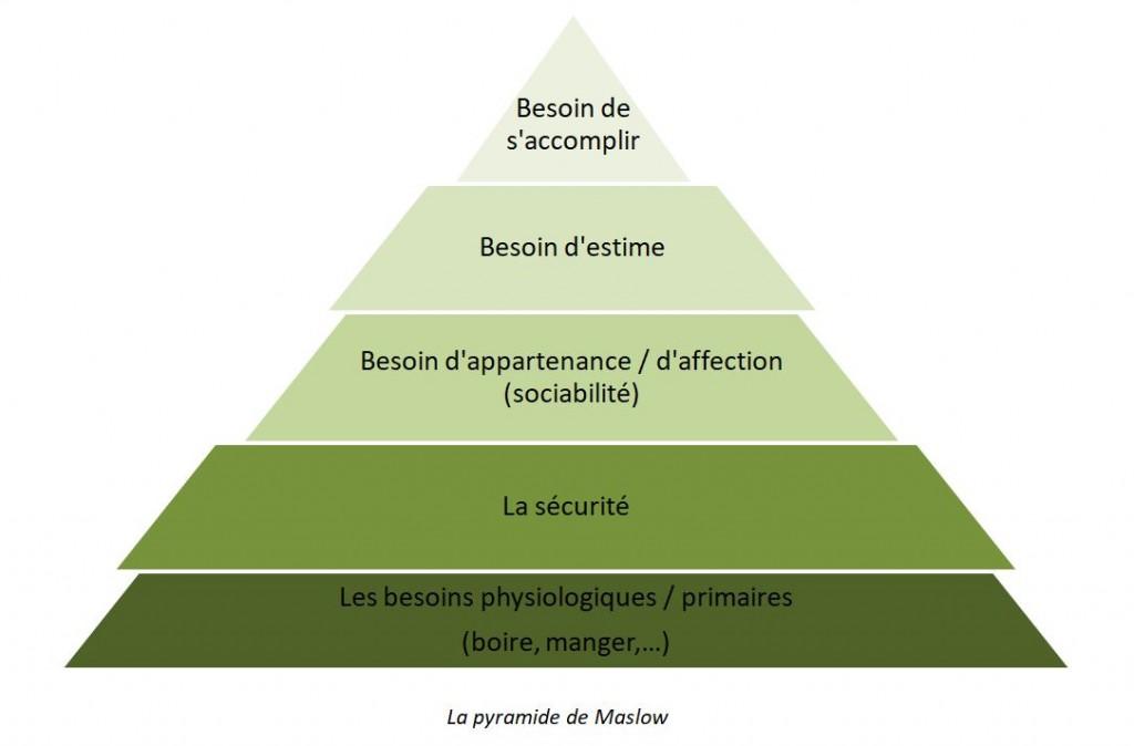 pyramide_maslow